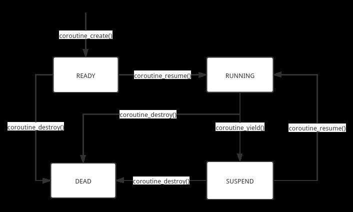 协程状态图